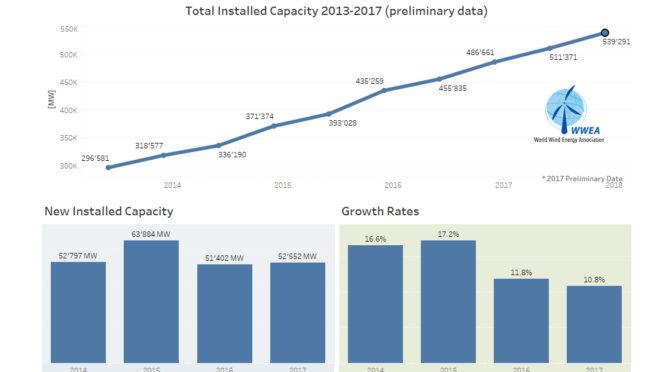 La potencia eólica mundial ya sobrepasa el medio millón de megavatios