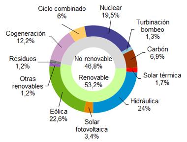 La eólica generó el 22,6% en abril