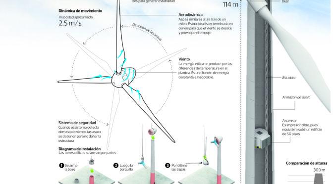 Eólica en Chile ya cuenta con 651 aerogeneradores