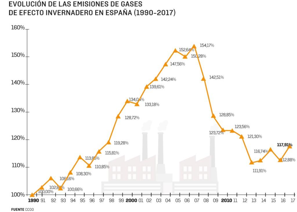 Las Emisiones De Co2 En España Crecieron Un 4 5 En 2017 Reve Actualidad Del Sector Eólico En España Y En El Mundo