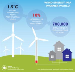 El cambio climático aumentará la generación eólica