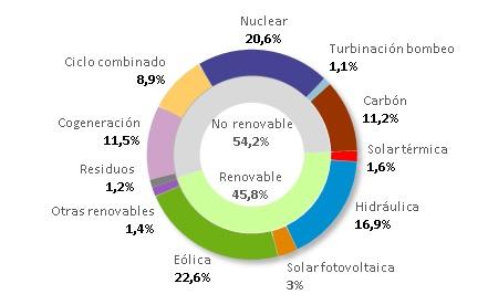La eólica, primera fuente de generación eléctrica de enero a junio del 2018