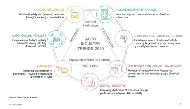 La industria automovilística cambiará más en los próximos cinco años que en los últimos 50