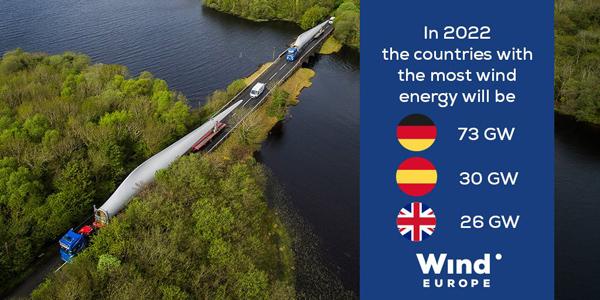 La eólica europea podría alcanzar 258 GW de potencia instalada en 2022