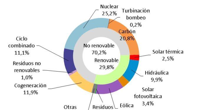 La eólica aportó el 12,1% de la electricidad en España en septiembre