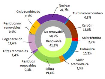 La eólica generó el 19,4% de la electricidad en España hasta septiembre