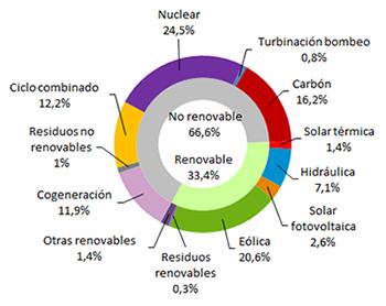La eólica generó el 20,6% en octubre en España