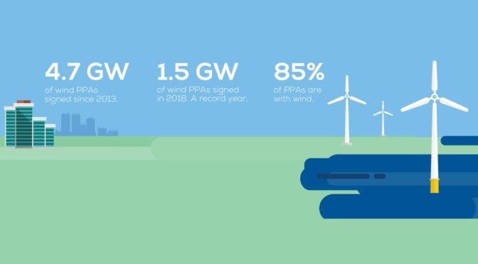 Las compras empresariales de energía eólica están en auge en Europa