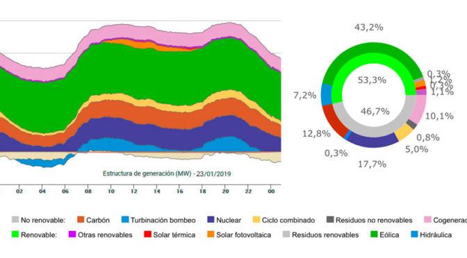 La eólica bate récord de producción diaria con el 43,2% del total