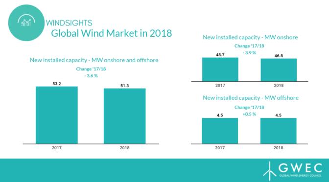 51,3 GW de capacidad de energía eólica instalada en 2018