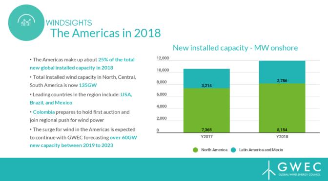 América instala 11,9 GW de nueva energía eólica en 2018, con un aumento del 12%