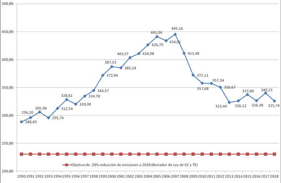 Evolución de las emisiones de gases de efecto invernadero en España (1990-2018)