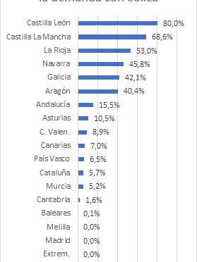 Castilla y León lidera el ranking de generación eólica de las Comunidades Autónomas