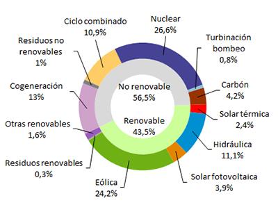 La eólica generó el 24,2% de la electricidad en marzo