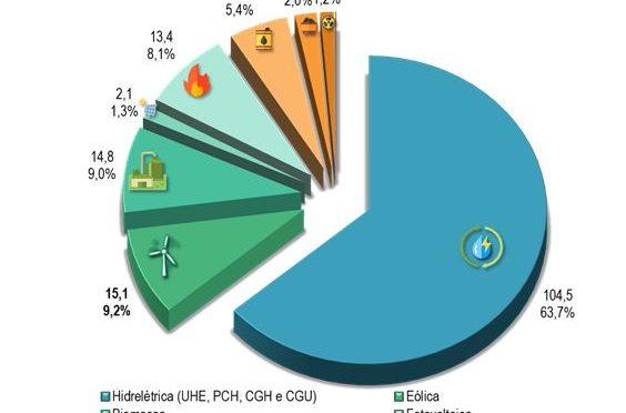 Eólica en Brasil produjo un 11% más en abril