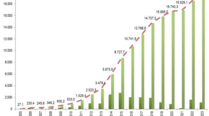 La energía eólica en Brasil puede multiplicarse por diez para 2050