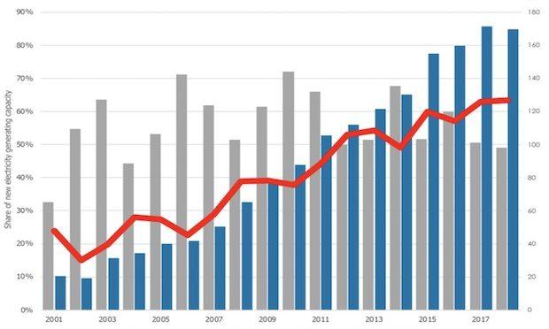 La capacidad mundial de energías renovables alcanzó 2.351 GW a fines del año pasado
