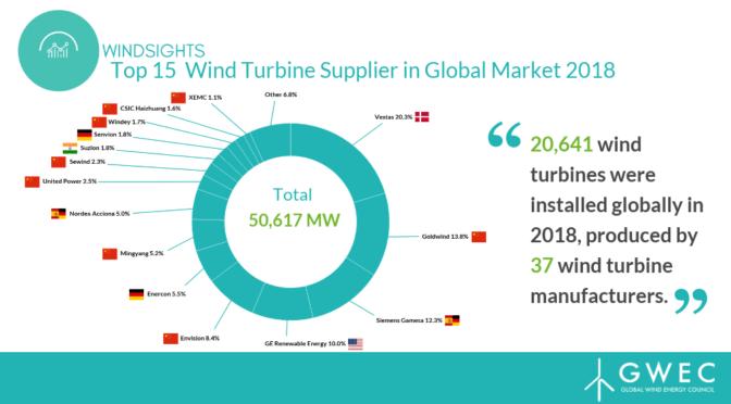 El Consejo Mundial de la Energía Eólica publica el Informe sobre fabricantes de aerogeneradores