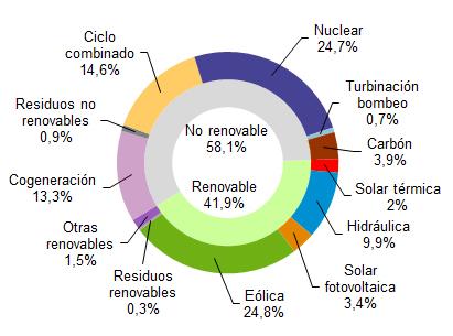 La eólica generó el 24,8% de la electricidad en abril en España