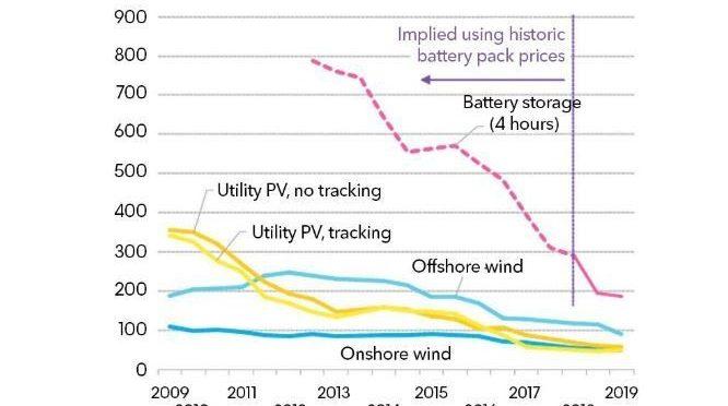 El coste de generar energía eólica y solar ha disminuido