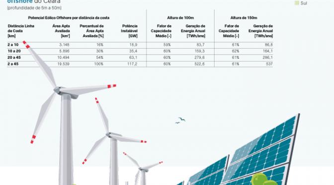 Atlas eólico y solar de Ceará en Brasil