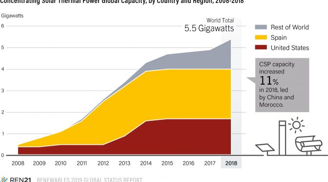 La termosolar aumenta la potencia instalada acumulada en más del 11% hasta 5,5 GW en 2018