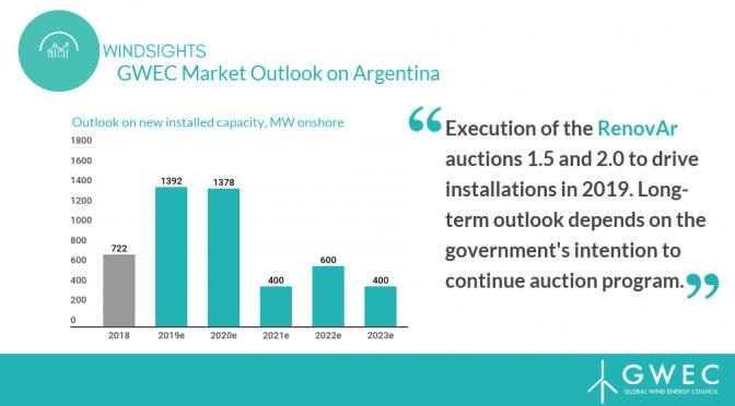 GWEC toma el pulso a la energía eólica de Argentina
