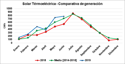 Protermosolar: La energía termosolar marca récord histórico de generación en el primer semestre de 2019
