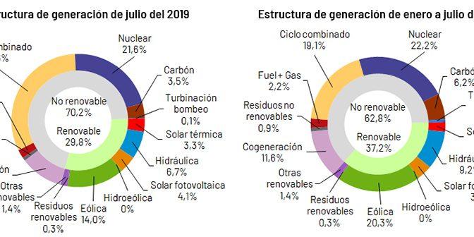 La eólica generó el 20,3% de la electricidad en España hasta julio