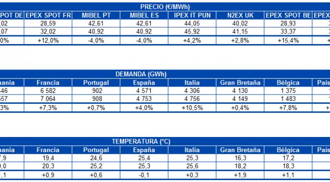 Los precios de la mayoría de los mercados eléctricos europeos han disminuido