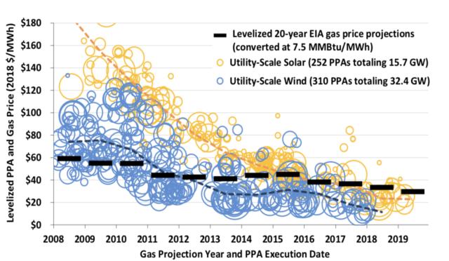 Bajan los precios de la energía eólica en Estados Unidos