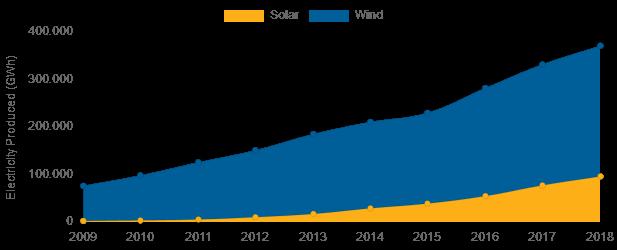 EE. UU. aumentó su generación de energía solar 40 veces y la energía eólica en un 270%
