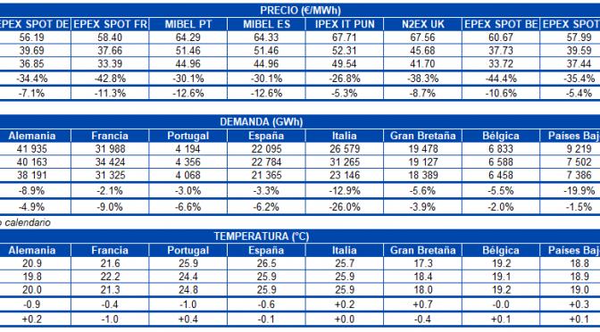 AleaSoft: Los precios de los mercados eléctricos europeos aumentan esta semana