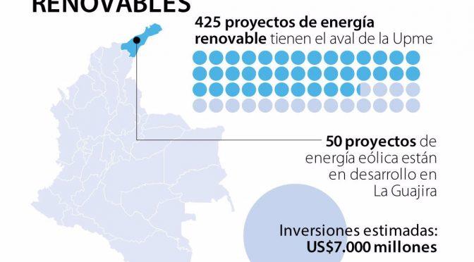 Subasta de renovables asignó 1.186 megavatios de energía eólica y solar en Colombia
