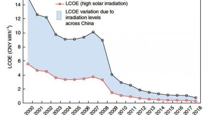 La energía solar en China alcanza la paridad de red décadas antes de lo previsto