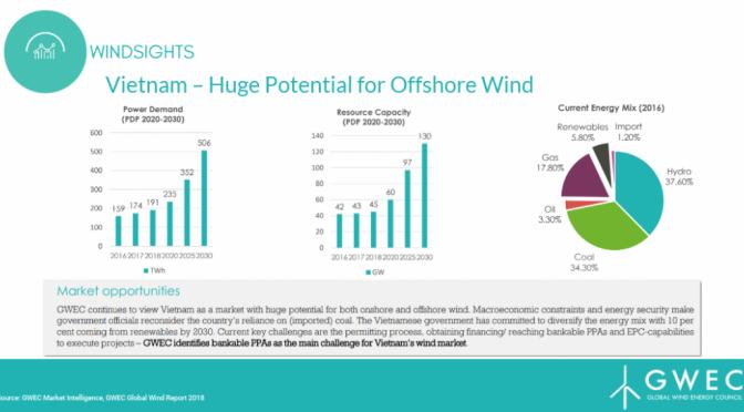 Energía eólica marina en Vietnam