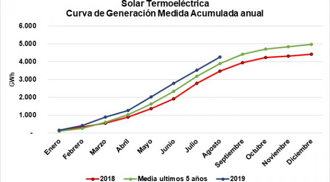 La energía termosolar marca récord histórico hasta septiembre de 2019