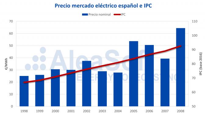 AleaSoft: Los primeros años del mercado eléctrico español (1998-2008): una etapa de expansión
