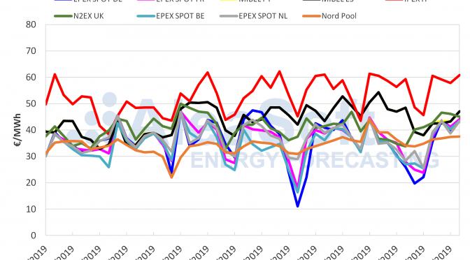 AleaSoft: Los precios de la mayoría de los mercados eléctricos aumentan por una menor producción renovable