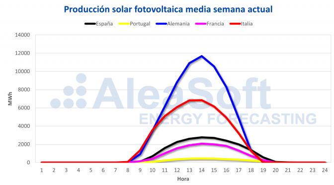 AleaSoft: La caída de la producción solar y eólica hace subir los precios de los mercados de electricidad