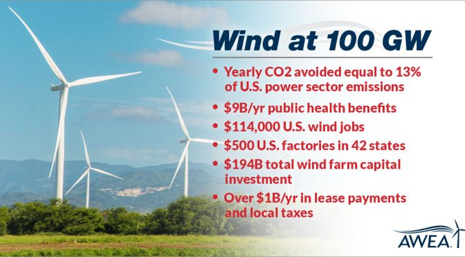 Los primeros 100 GW de energía eólica y lo que trajo a América