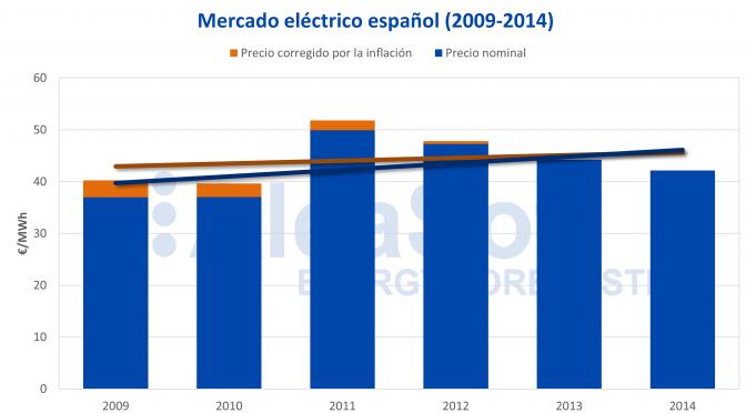 AleaSoft: Segundo período del mercado eléctrico español (2009-2014)