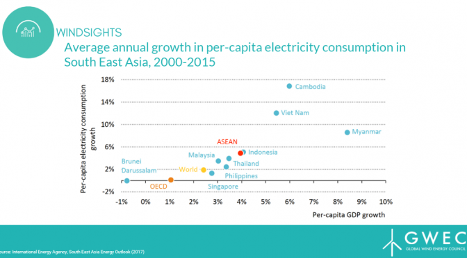 Carbón aún domina en el sudeste asiático, se necesita más energía eólica