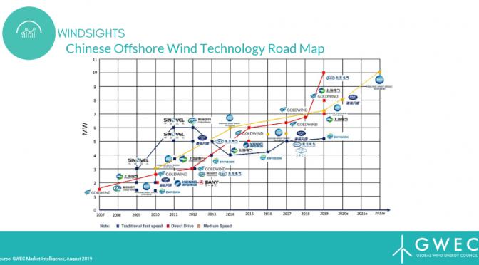 China se pone al día con la energía eólica marina