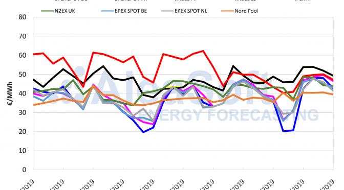AleaSoft: Los precios de los mercados eléctricos bajan por aumento de temperaturas y producción eólica