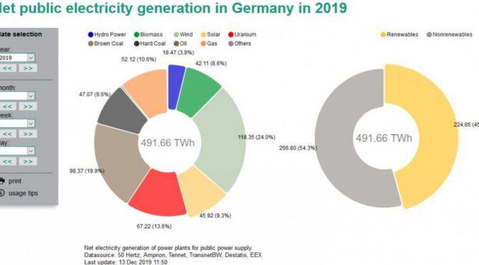 La participación de las energías renovables en Alemania aumentó al 46% el año pasado