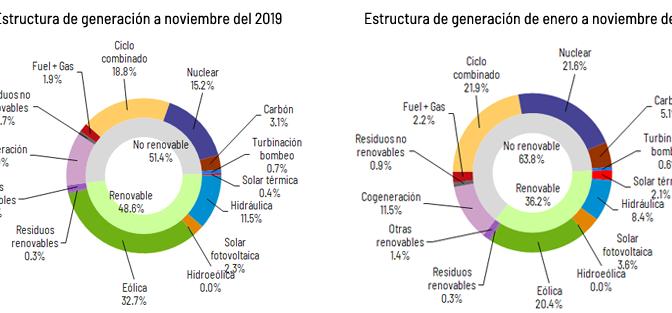 La energía eólica generó el 32,7% de la electricidad en novienbre en España
