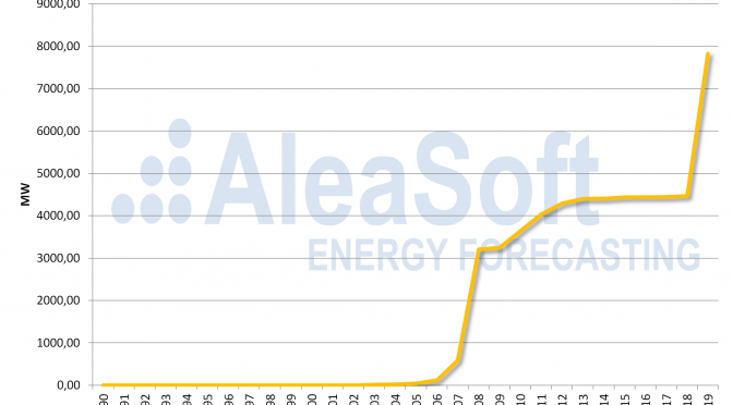 La energía solar fotovoltaica en España