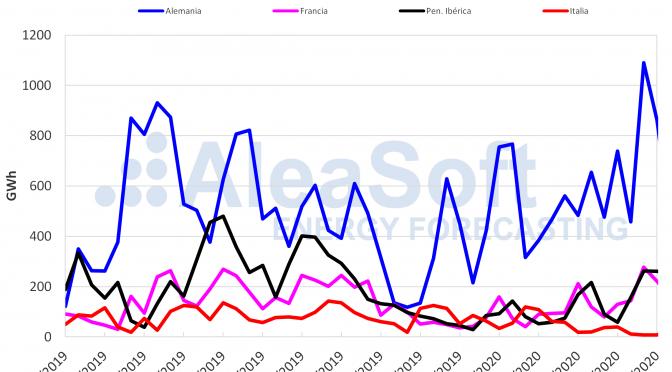 La producción eólica subió considerablemente esta semana