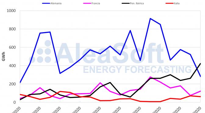La producción de energía  eólica subió en la península ibérica
